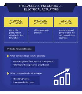 Hydraulic vs Pneumatic vs Electrical Actuators