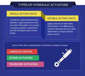 Types of Hydraulic Actuators